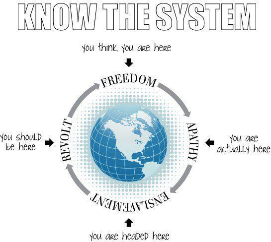 Know the system (author ?, source: Occupy Wellington Facebook page)